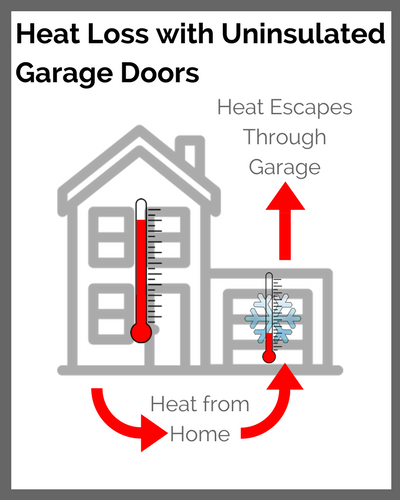 heat loss garage doors